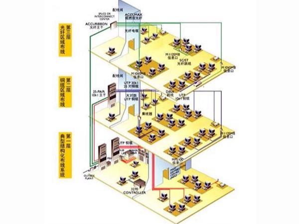 综合布线工程图
